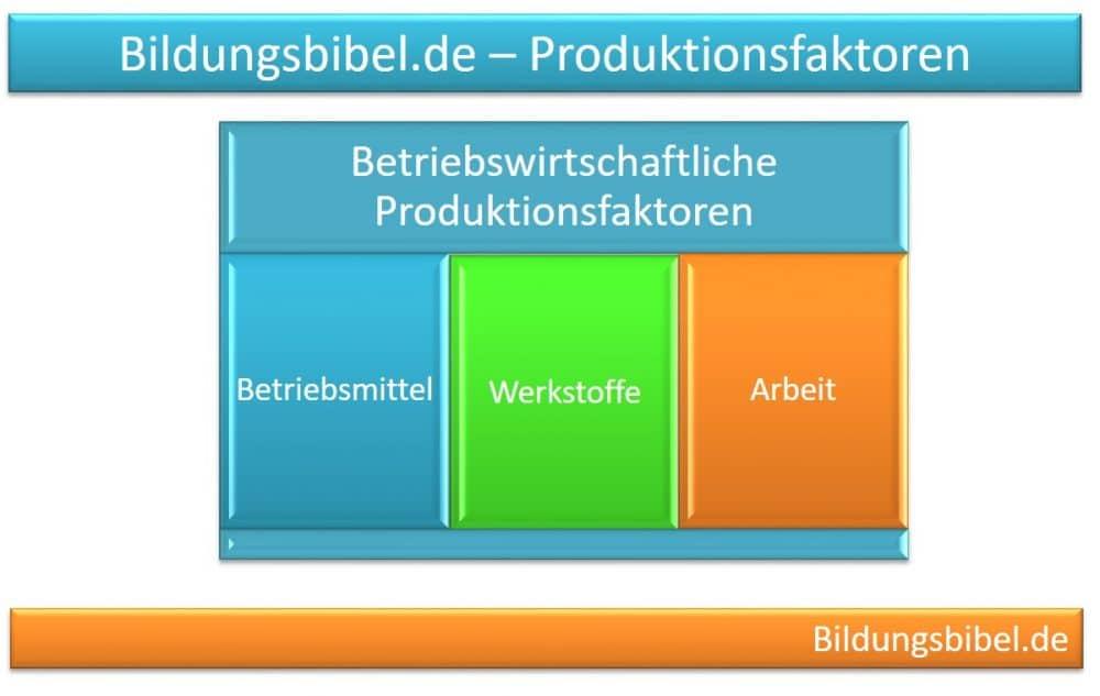 Betriebswirtschaftliche Produktionsfaktoren Betriebsmittel, Werkstoffe, Arbeit