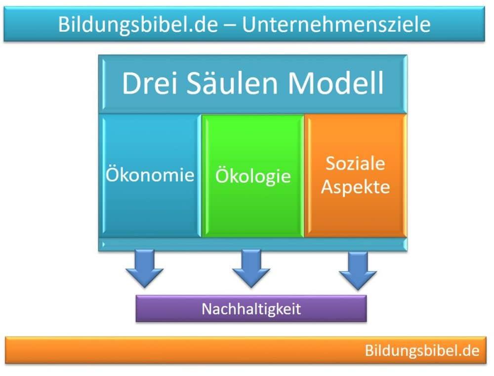 Drei Säulen Modell der Nachhaltigkeit von Ökonomie, Ökologie sowie der sozialen Aspekte