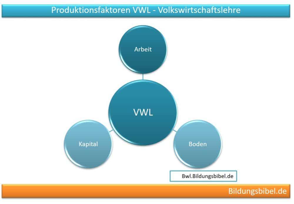 Die Produktionsfaktoren in der VWL, Volkswirtschaftslehre oder Makroökonomie Arbeit, Boden und Kapital