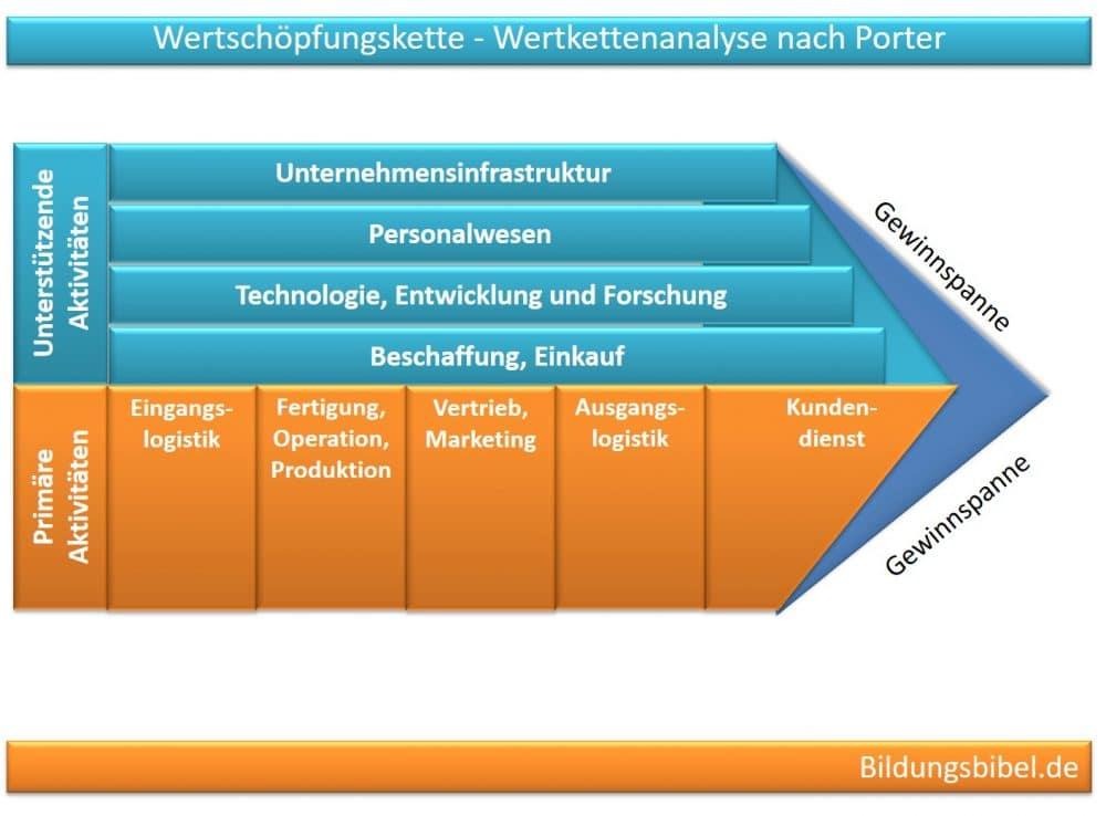 Die Wertkettenanalyse nach Porter und die Wertschöpfungskette, Analyse, Nutzen, Vorteile sowie Nachteile