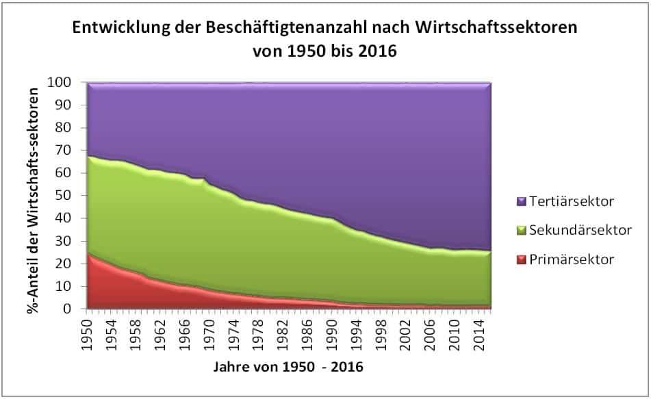 Die Beschäftigtenanzahl im Verlauf der Zeit von 1950 - 2016 für die drei Wirtschaftssektoren der Wirtschaft.