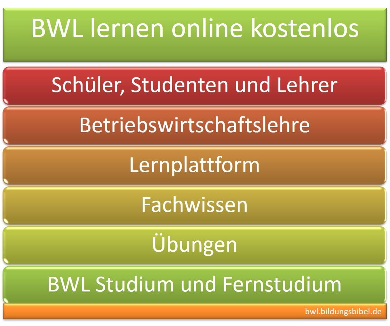 BWL lernen online kostenlos für Schüler, Studenten, Lehrer im Bereich Betriebswirtschaftslehre, Lernplattform, Wissen, Übungen, BWL Studium, Fernstudium.